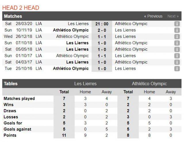 soi-keo-nha-cai-les-lierres-vs-athletico-olympic-21h00-ngay-28-03-2020-3