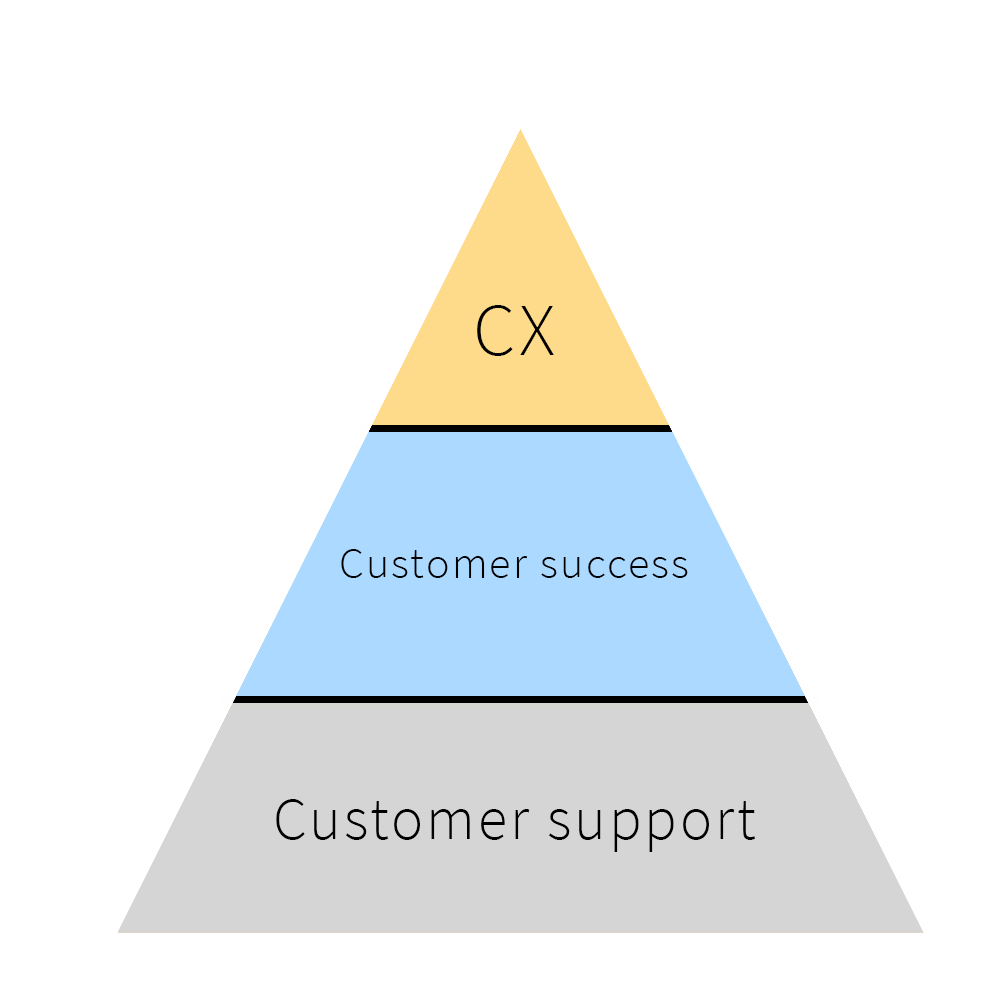 Key Customer Satisfaction Metrics and How to Measure Them 1