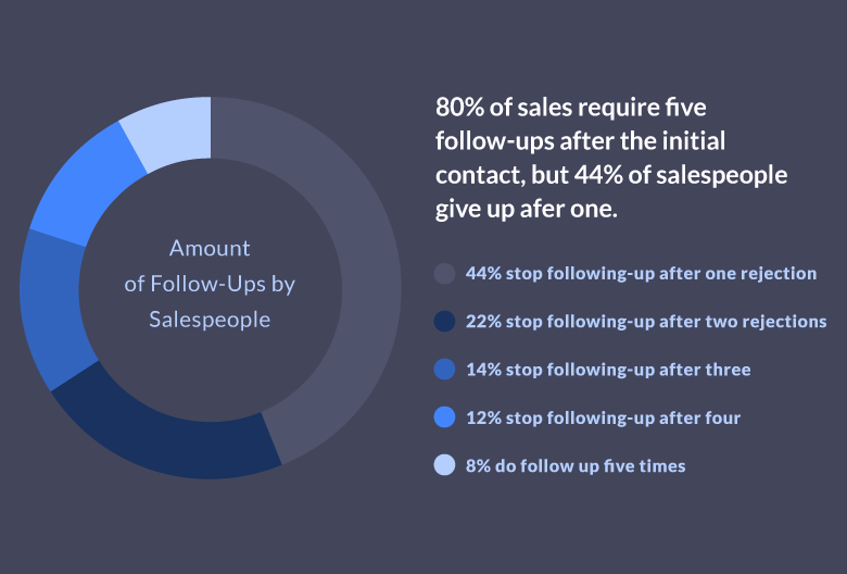 convert leads into meetings - number of followups to close