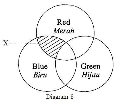 What is the colour  seen at X? / Apakah warna yang kelihatan pada X?