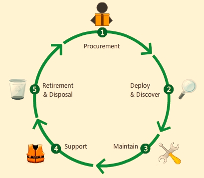 IT asset life cycle management