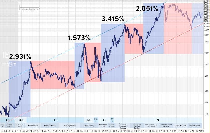 Gráfico Rentabilidade Ibovespa