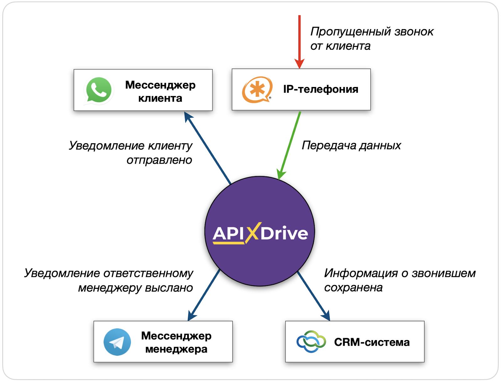 Сервис ApiX-Drive в действии. Вариант 2