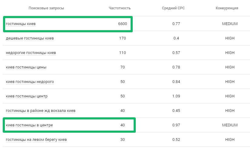 Частотность ключей в Komondor PPC Software