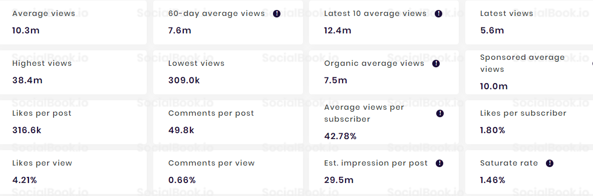 Performance Metrics of Jeffree Star's YouTube channel (credit to: SocialBook.io)
