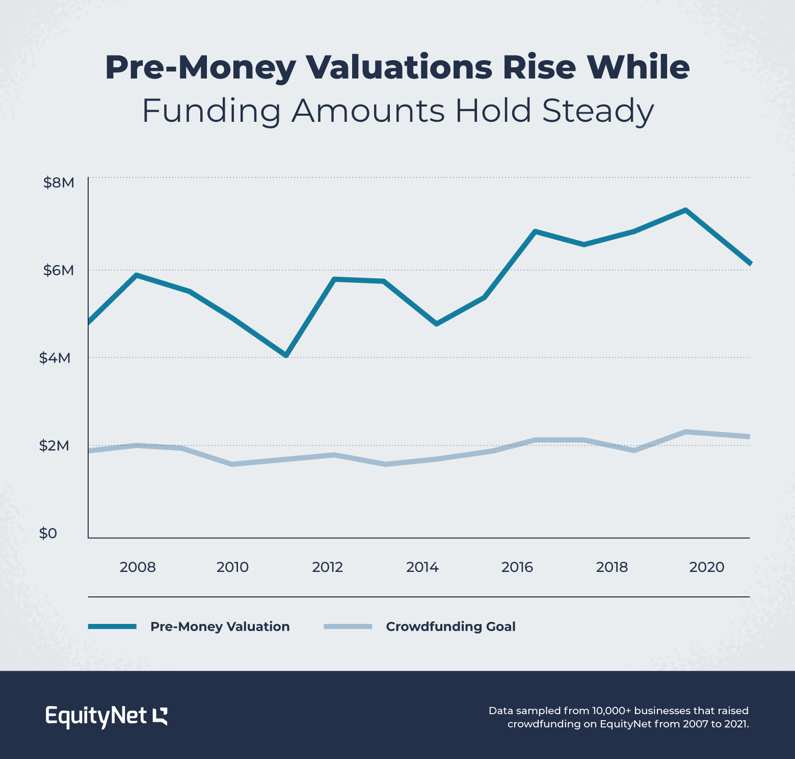 pre-money valuations in equity crowdfunding compared to funding goals