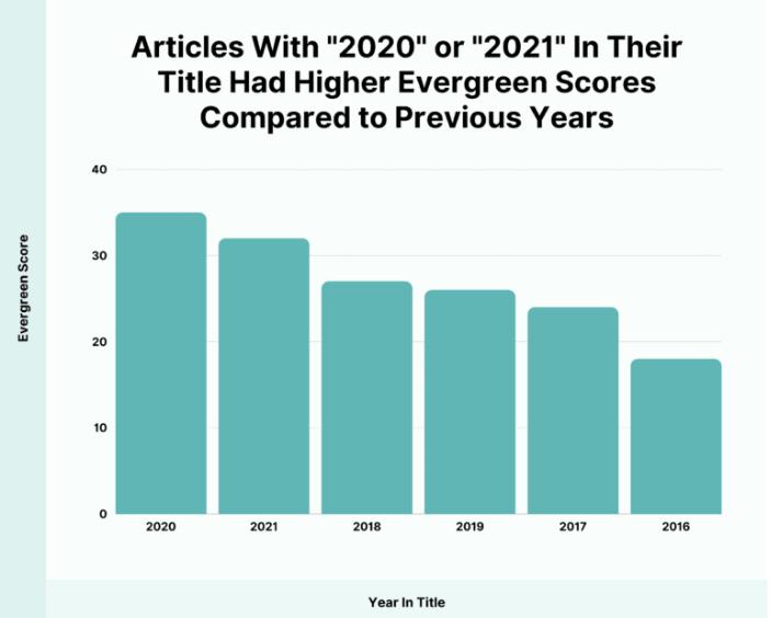 Thống kê bài viết có chứa năm có khả năng cao trở thành evergreen content