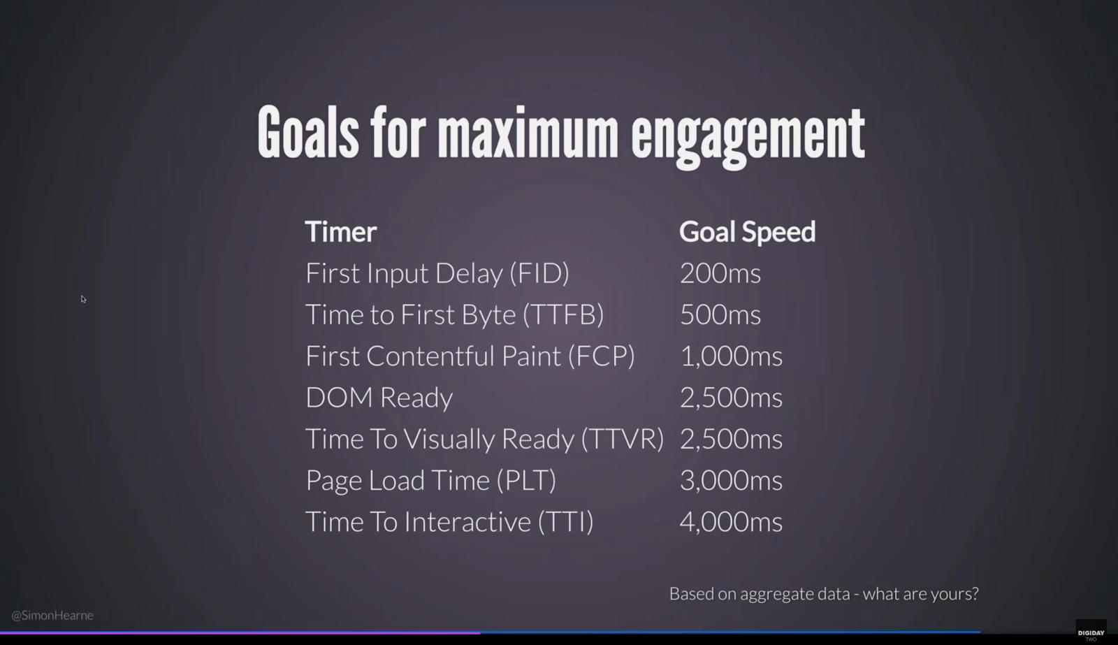 Metrics of website performance