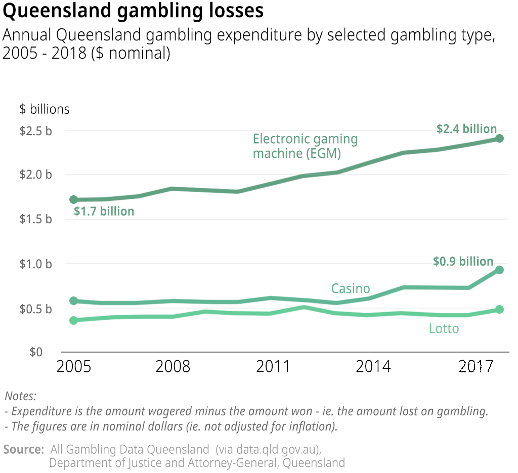 Chart showing annual gambling expenditure in Queensland on electronic gaming machines, casinos and lotto, 2005 to 2018 (in nominal dollars).