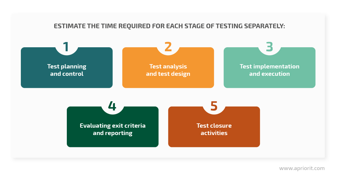 Time estimation for testing activities