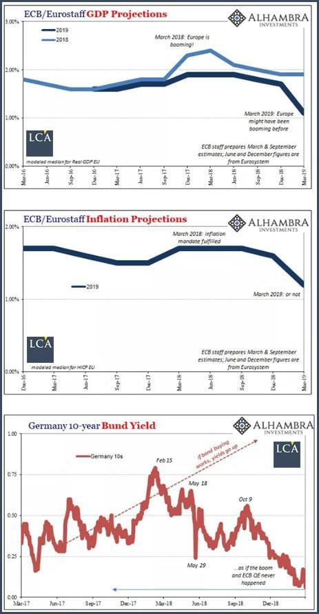 graphique projections du PIB, de l'inflation, et rendements du Bund 10 ans