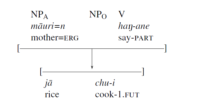 visual of an embedded sentence