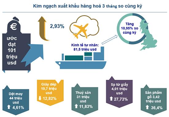 Xuất khẩu Bình Thuận -  vay tiền góp Bình Thuận