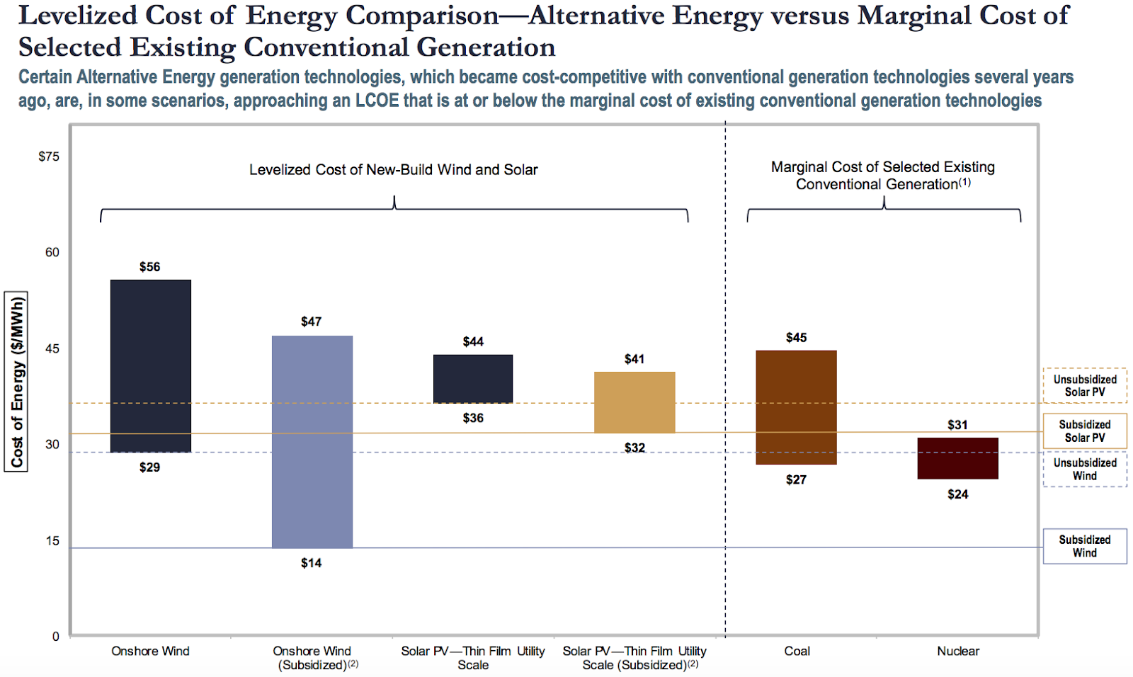 Levelized Cost of Energy Comparison — Alternative Energy vs Marginal Cost of Selected Existing Conventional Generation Graph