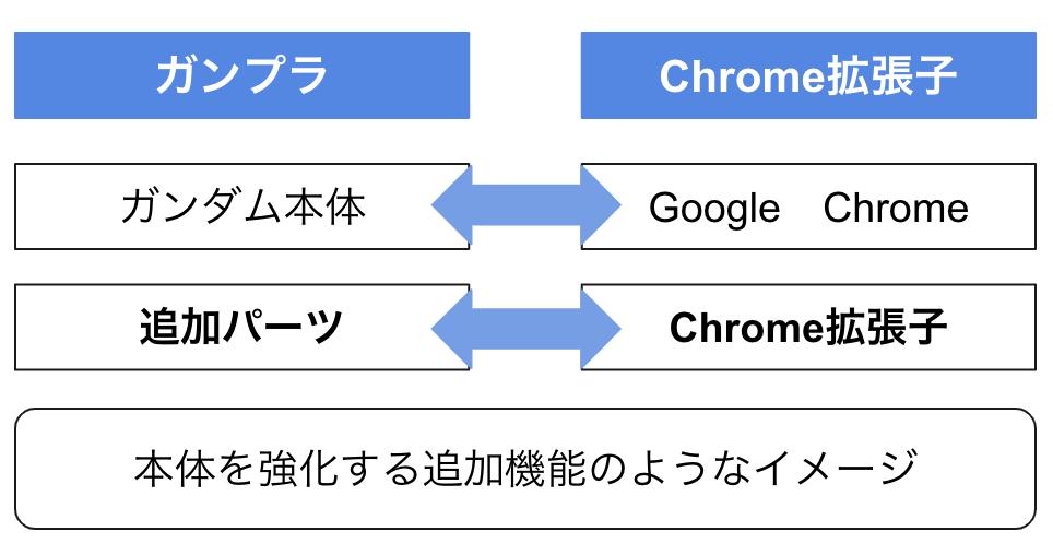 Mailtrack Chrome拡張子
