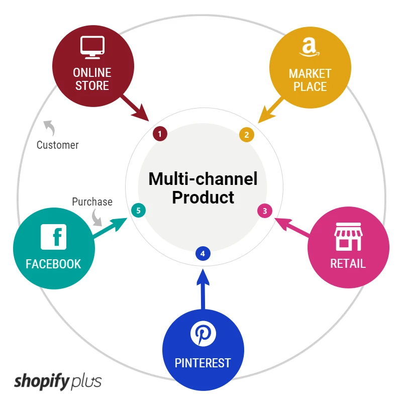 Multi Channel Product