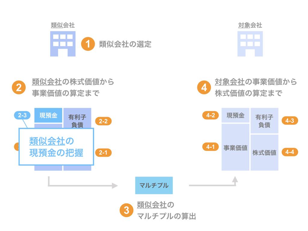 ステップ2-3. 類似会社の現預金の把握