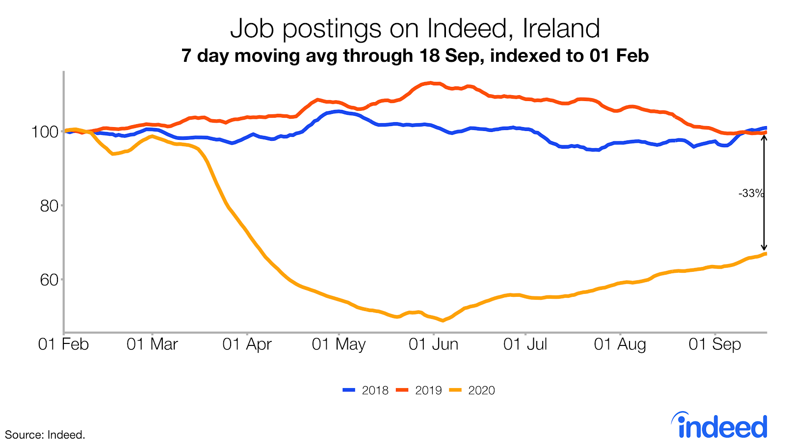 Line graph trends in job postings on Indeed Ireland since pandemic