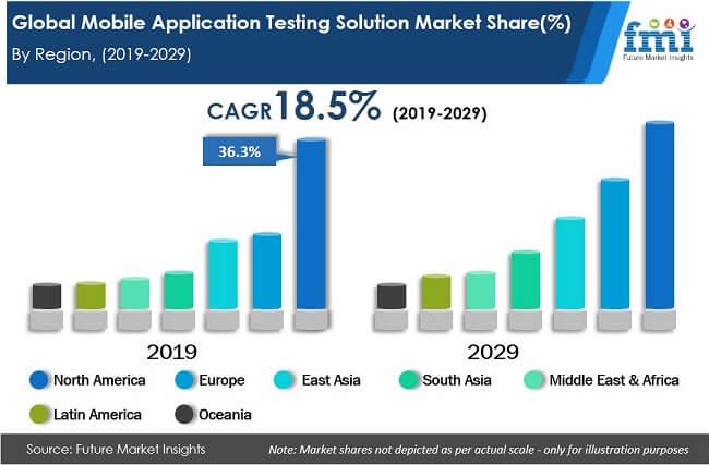 global-mobile-application-testing-solution-market-share