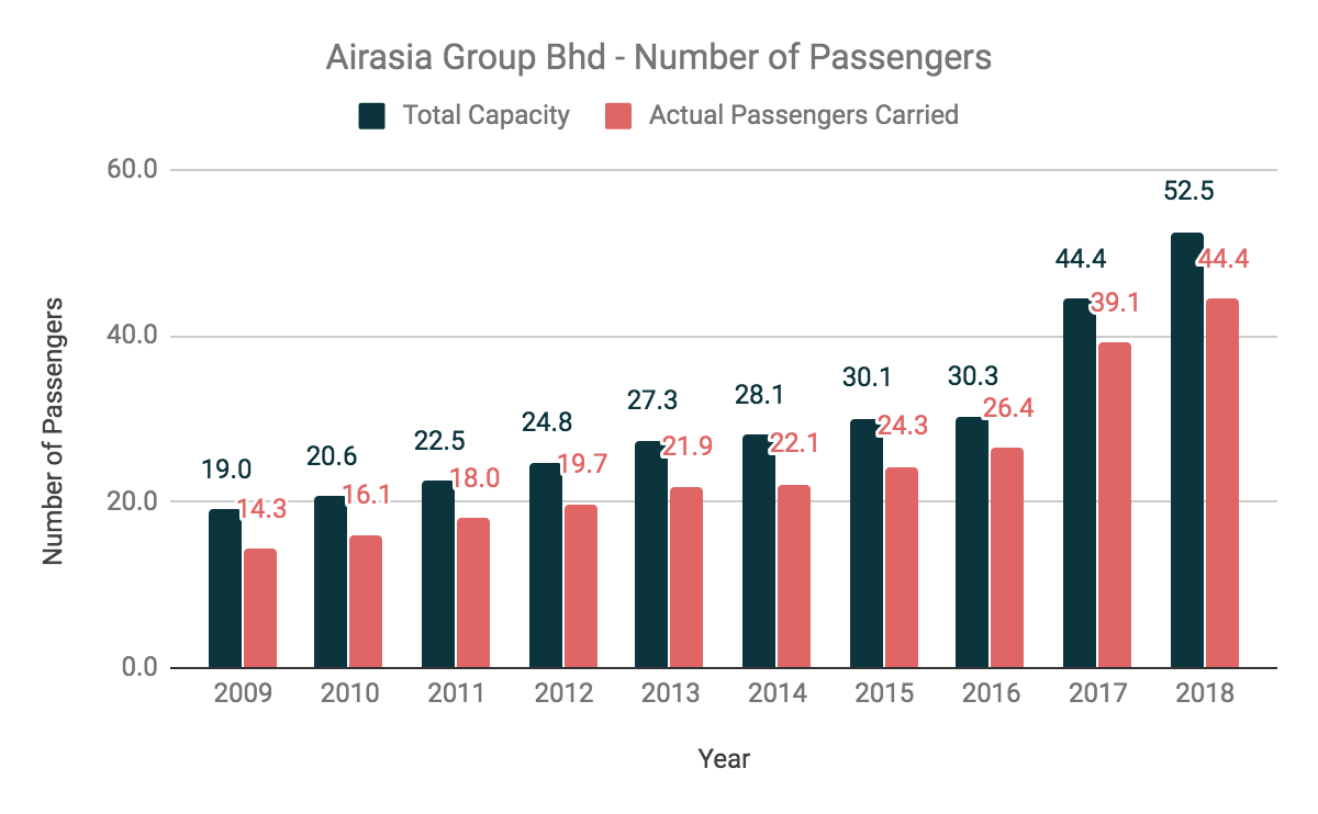 Is AirAsia Group Bhd A Great Bargain Now?