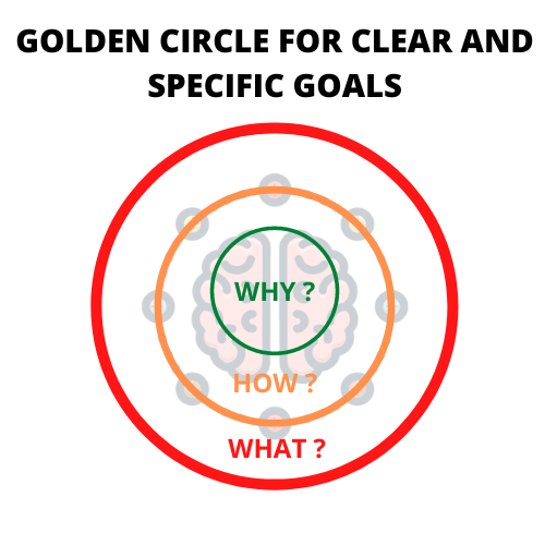 Start with why , why for students