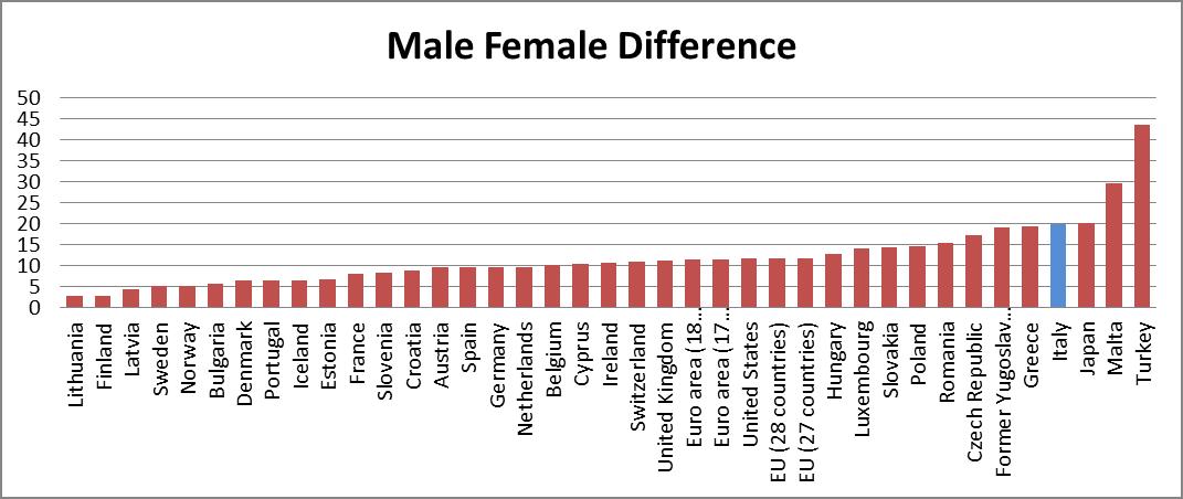 lavoro diff maschi femmine.png