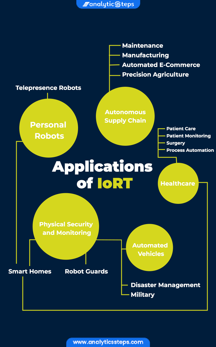 Applications of IoRT include-1. Autonomous Supply Chain, which includes Maintenance, Manufacturing, Automated E-Commerce, and Precision Agriculture, 2. Healthcare, which includes Patient Care, Patient Monitoring, Surgery, and Process Automation, 3. Personal Robots, which includes Telepresence Robots and Smart Homes, 4. Physical Security and Monitoring, which includes Robot Guards, Disaster Management, and Military applications, and 5. Automated Vehicles.