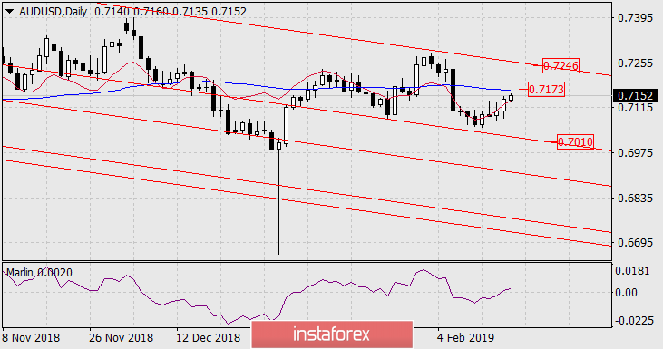 InstaForex Analytics: Forecast for AUD/USD on February 18, 2019