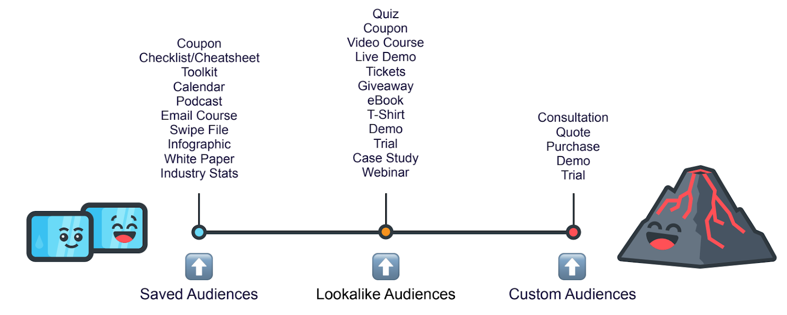 audiences on ppc scale