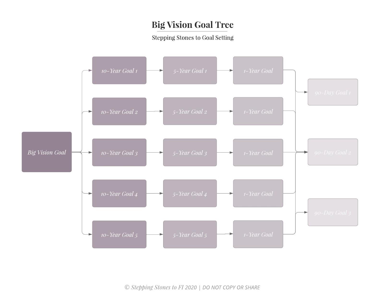 Long-term goal tree example