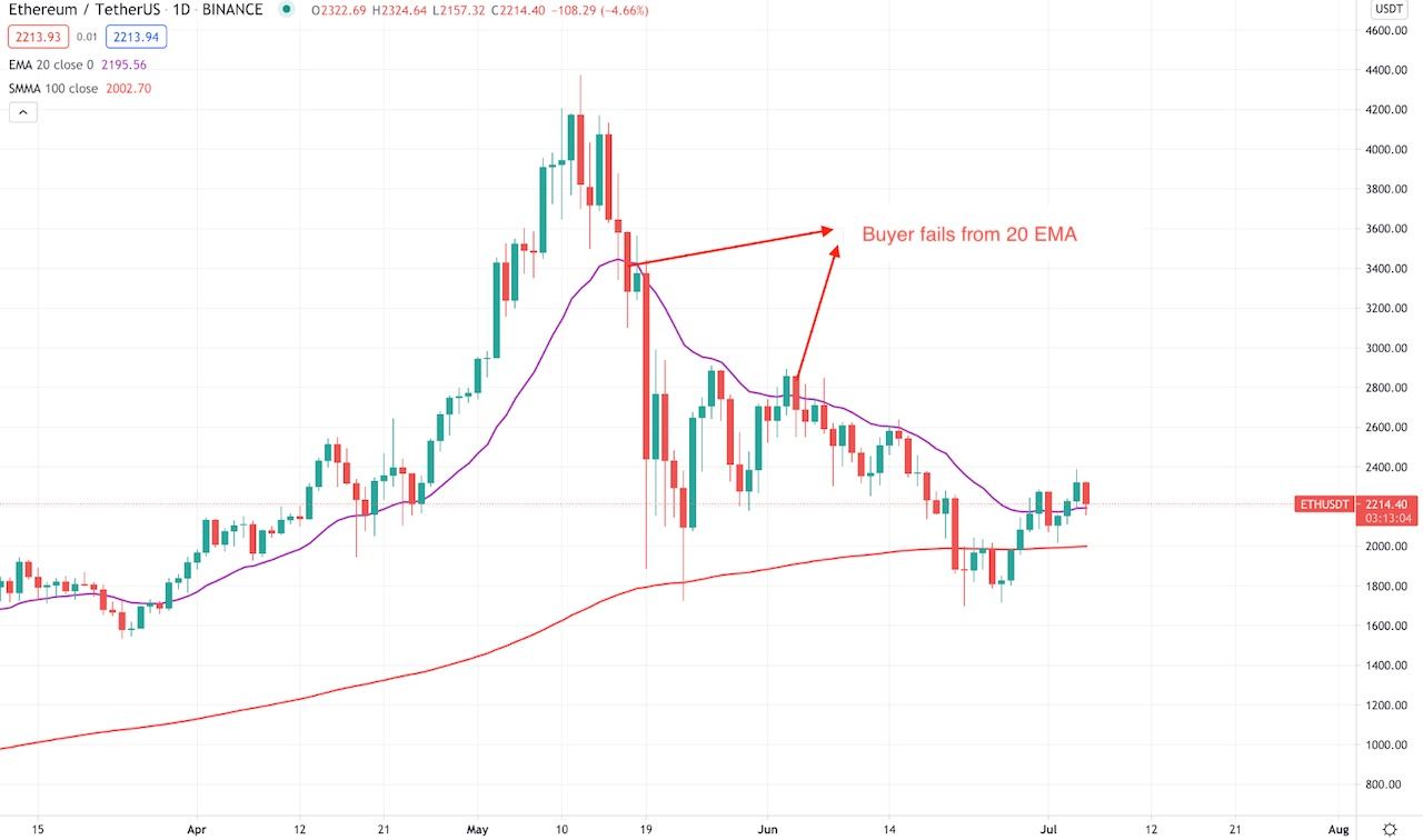 Moving averages in a volatile market.
