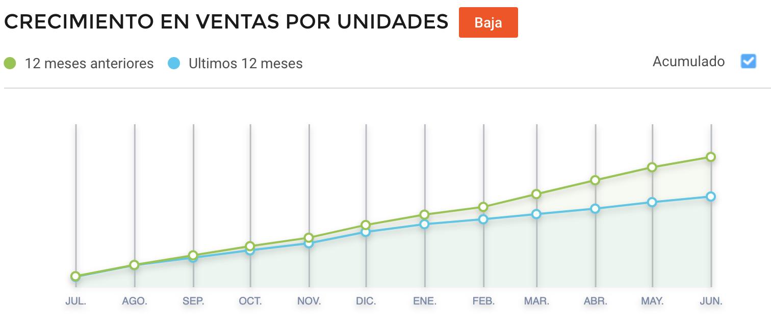Crecimiento videojuegos vendidos Argentina