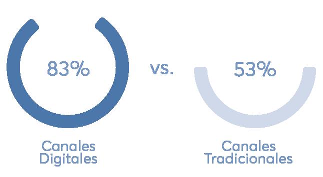 canales digitales vs tradicionales