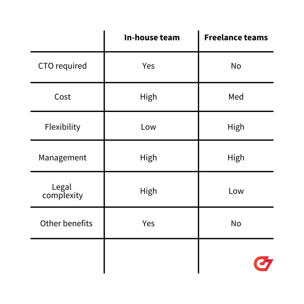 The pros and cons of in-house vs. freelance developers