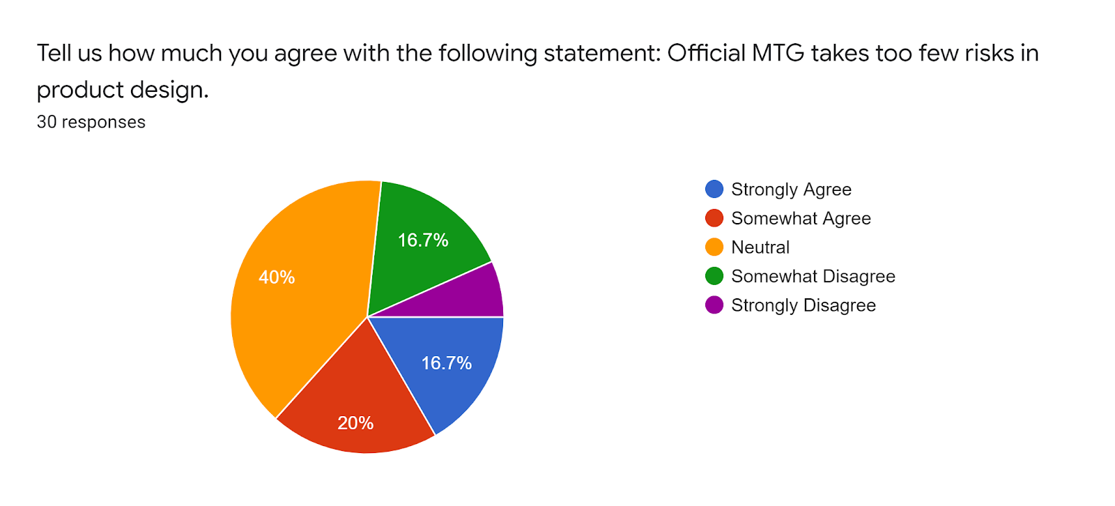 Forms response chart Question title Tell us how much you agree with the following statement Official MTG takes too few risks in product design Number of responses 30 responses