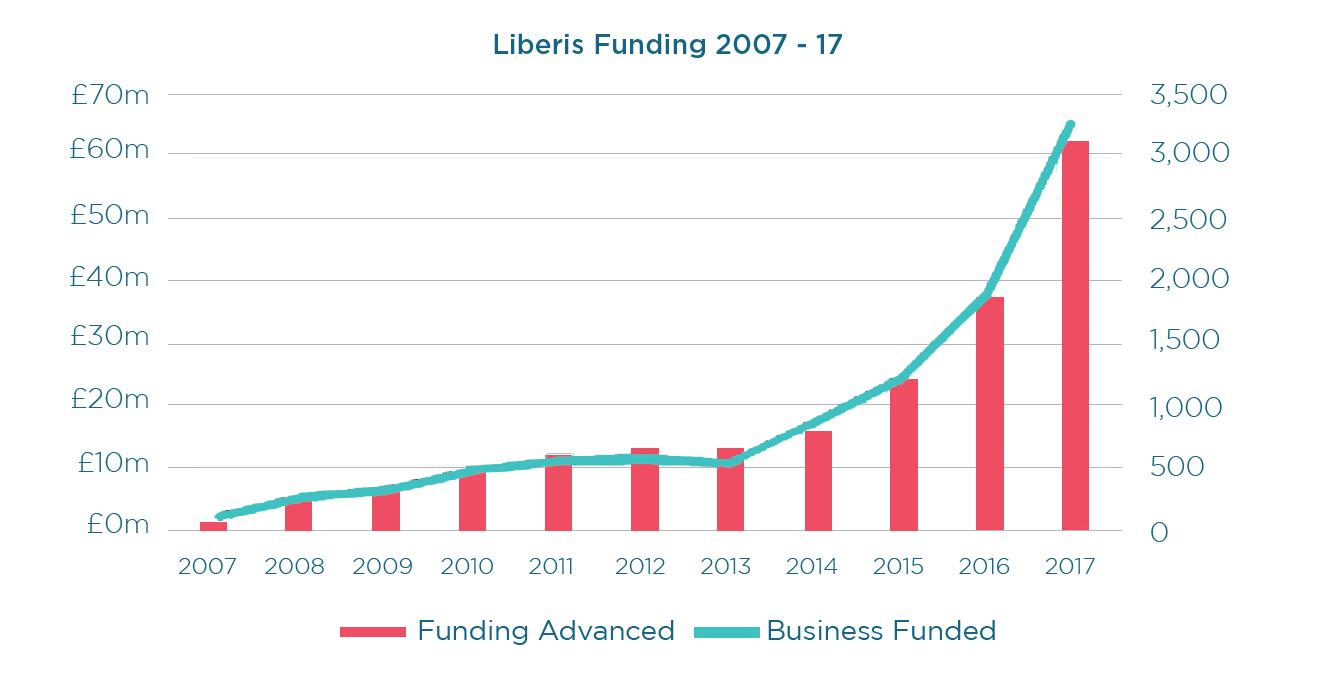 Liberis Funding
