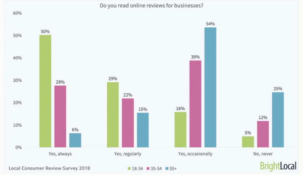 86% of leads read online reviews