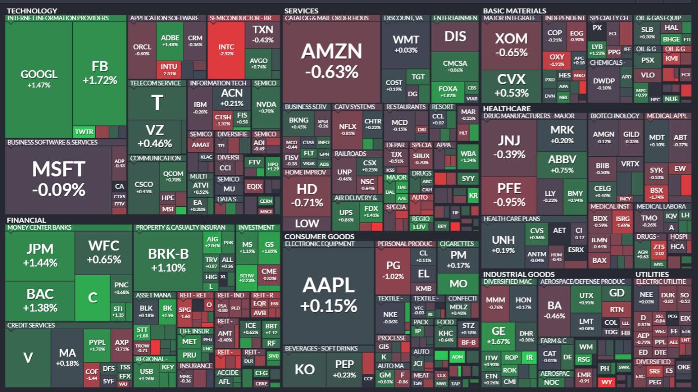 акции американских компаний