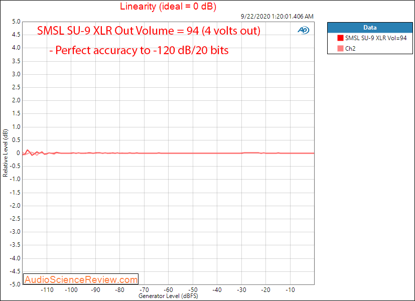 SMSL SU-9 Balanced USB DAC Linearity Audio Measurements.png