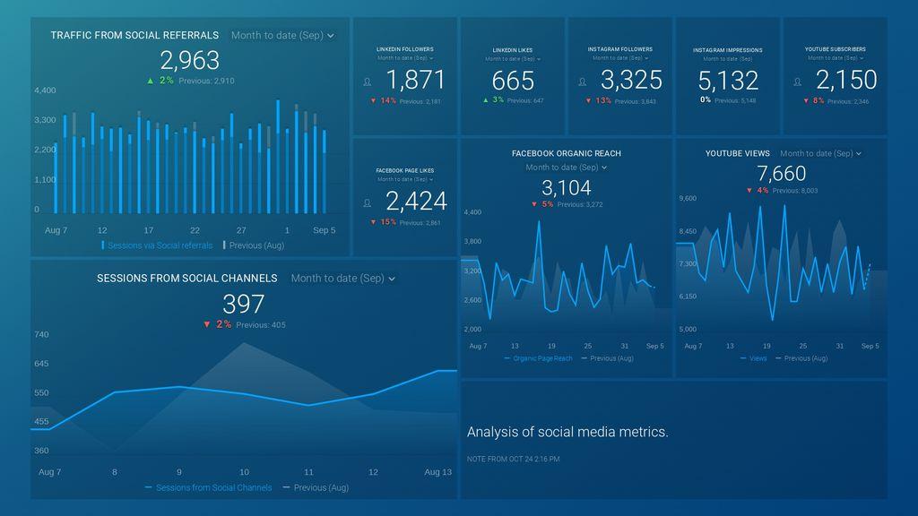overarching social media analytics dashboard