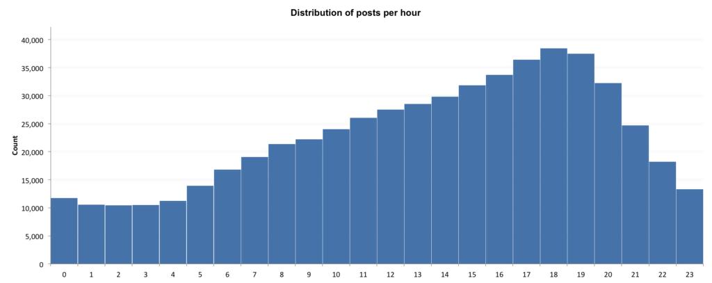 Verteilung der Posts pro Stunde um unsere beste Zeit für einen Instagram Post zu finden