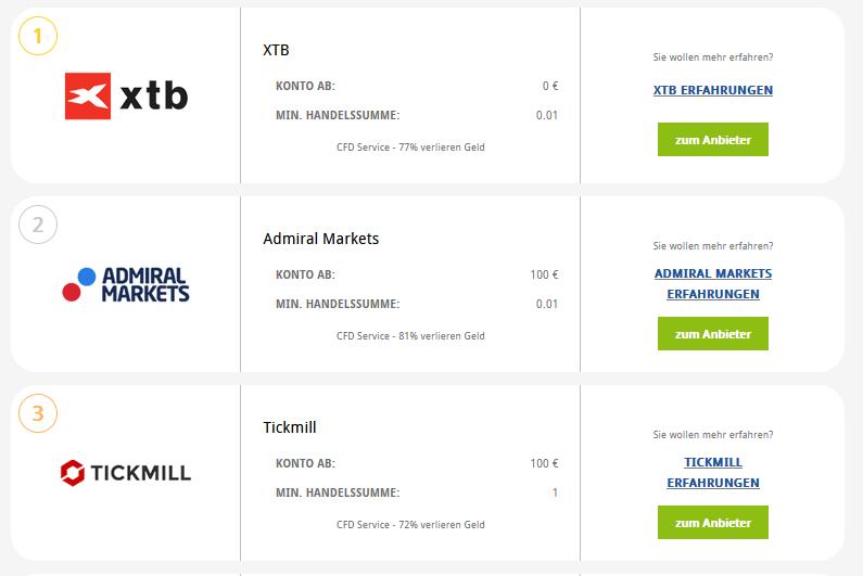 Online Broker Rangliste auf der Webseite von Brokerdeal