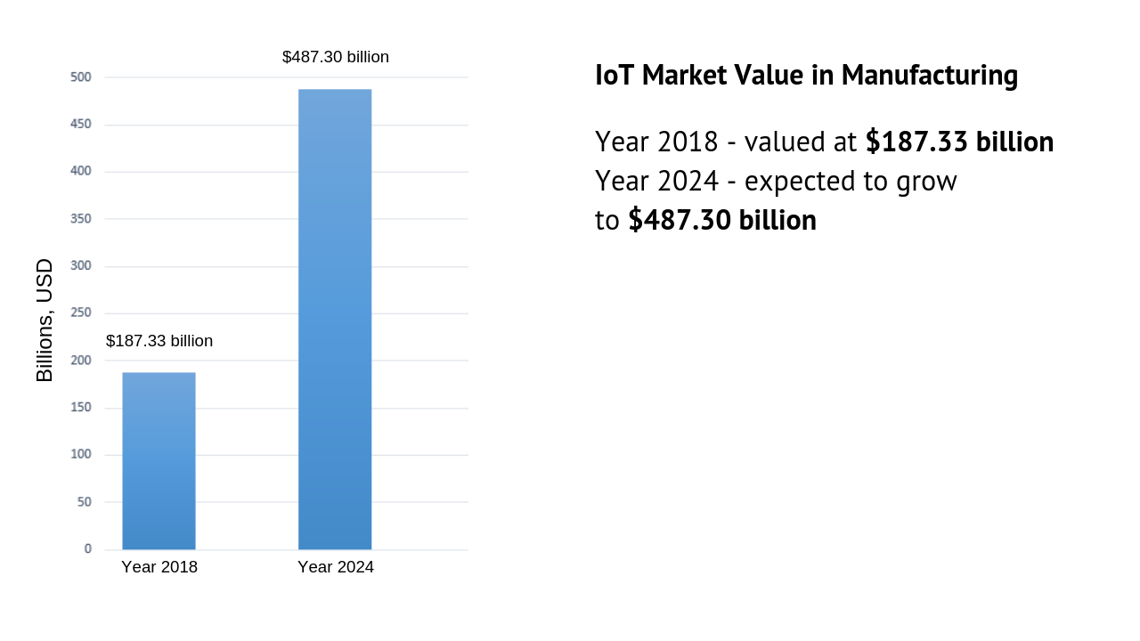 IoT market value in manufacturing