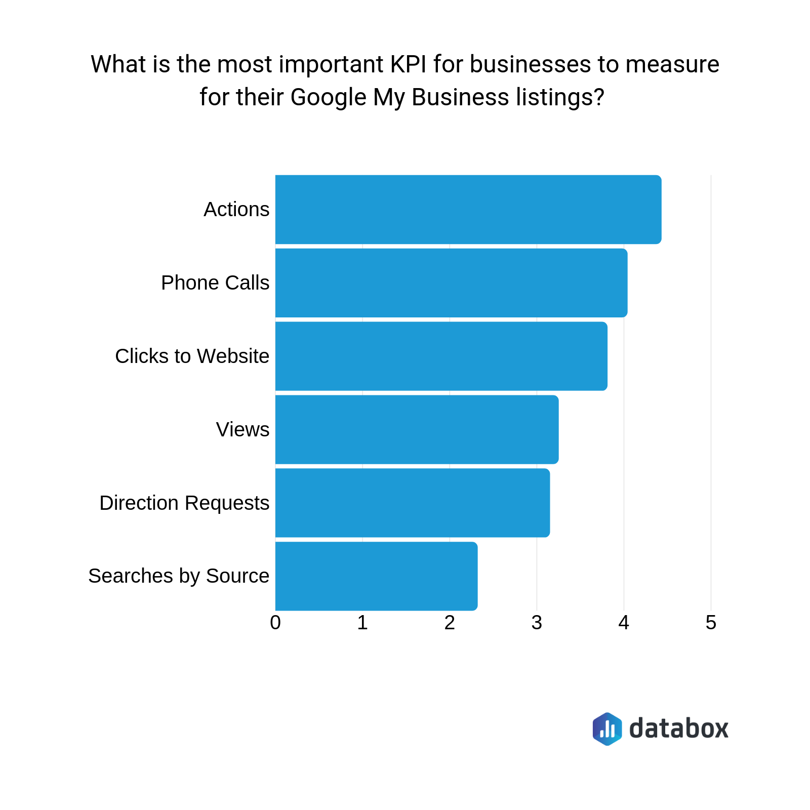 most important Google My Business metrics