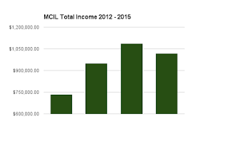 The Total Income graph shows a .06% fall from 2014 this year. MCIL income grew from 2012 to 2014.