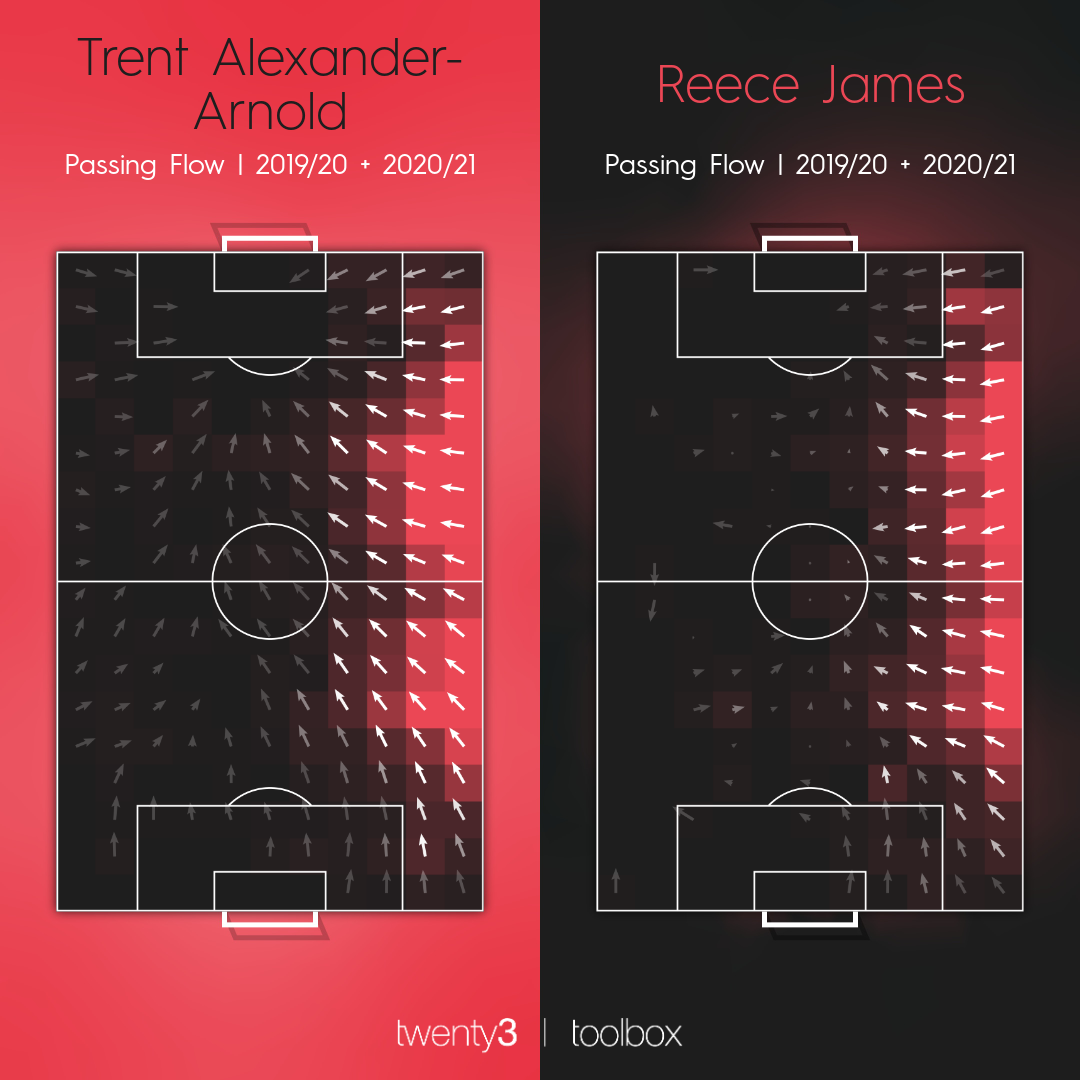 Passing flows for Trent Alexander-Arnold and Reece James