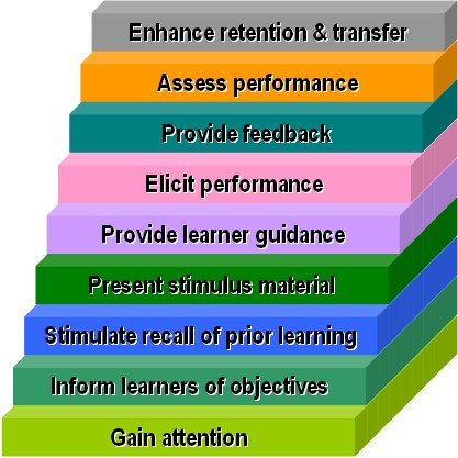 model of effective instruction An instructional design model gives structure and meaning to an id problem they also make recommendations for effective instruction based on the individual differences among learners (richey, 1986) there are two types of learner-focused models.