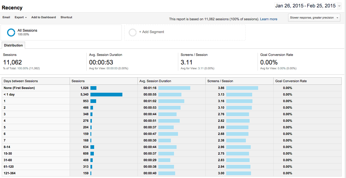 Google-Analytics-App-Recency-Report-Screenshot