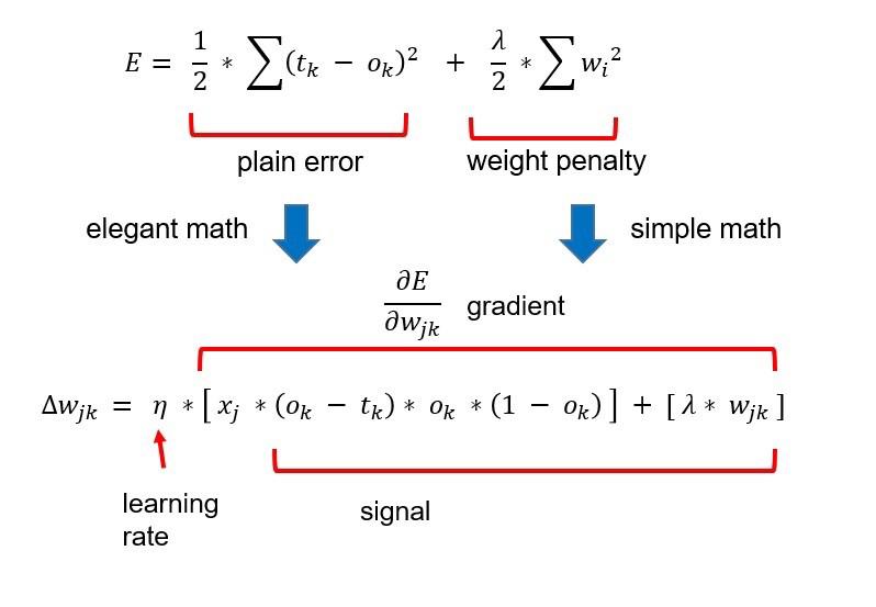 error after regularization