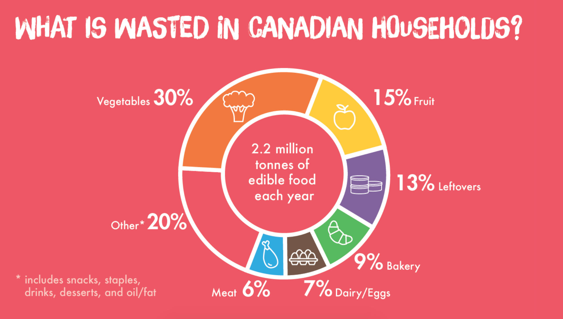 Love Food Hate Waste image for what is wasted in Canadian households with 2.2 million tonnes of edible food wasted every year—30% of which are vegetables.